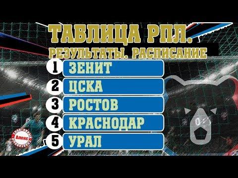 Чемпионат России. РПЛ. 4 тур. Результаты, таблица, расписание.