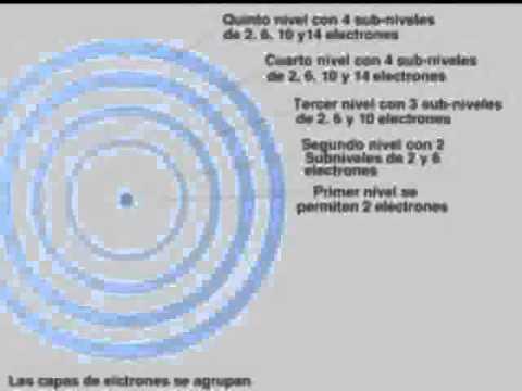 Modelo atomico de dalton y sus caracteristicas yahoo dating 7