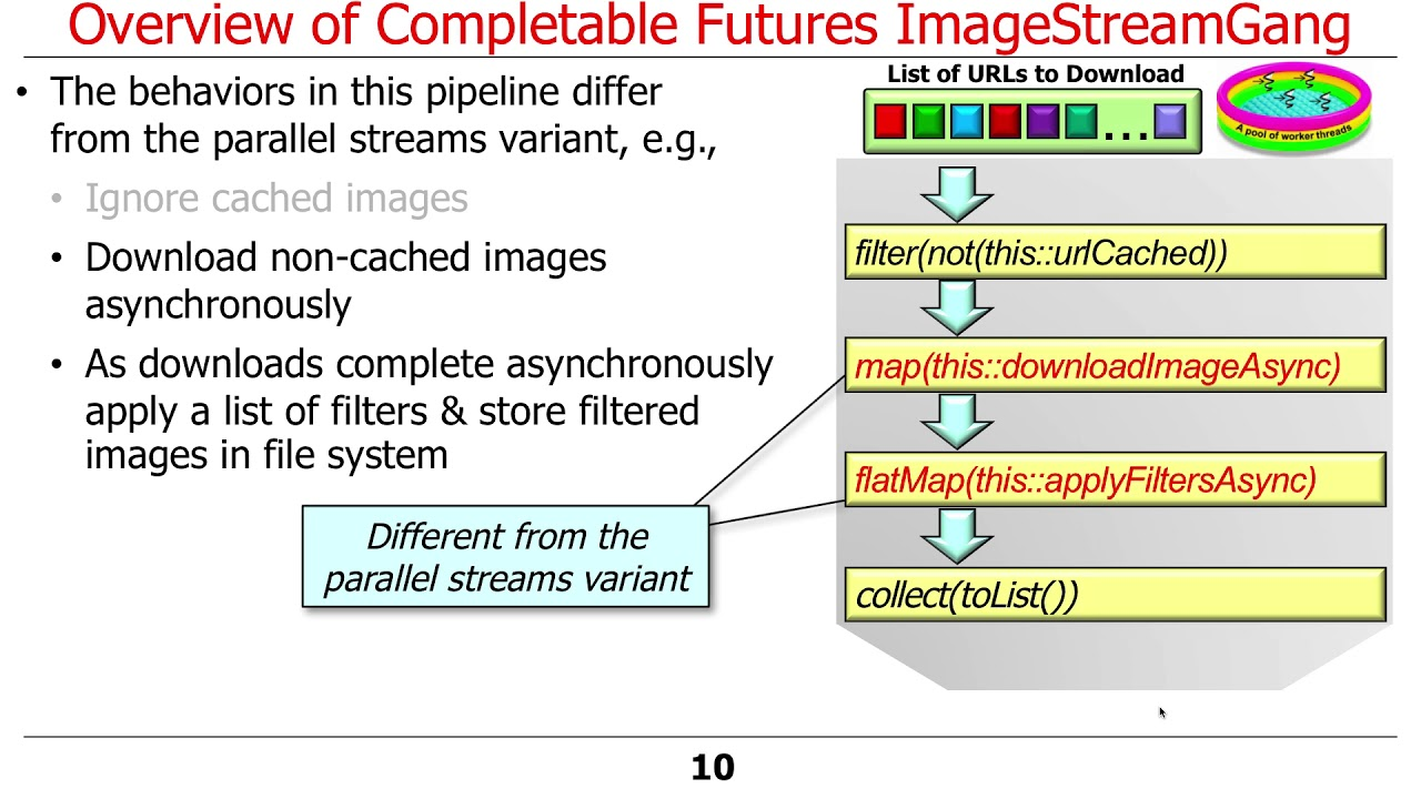 Java 8 Completable Future Imagestreamgang Example Part 1 Youtube
