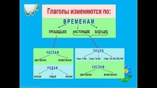 Морфологический разбор глаголов