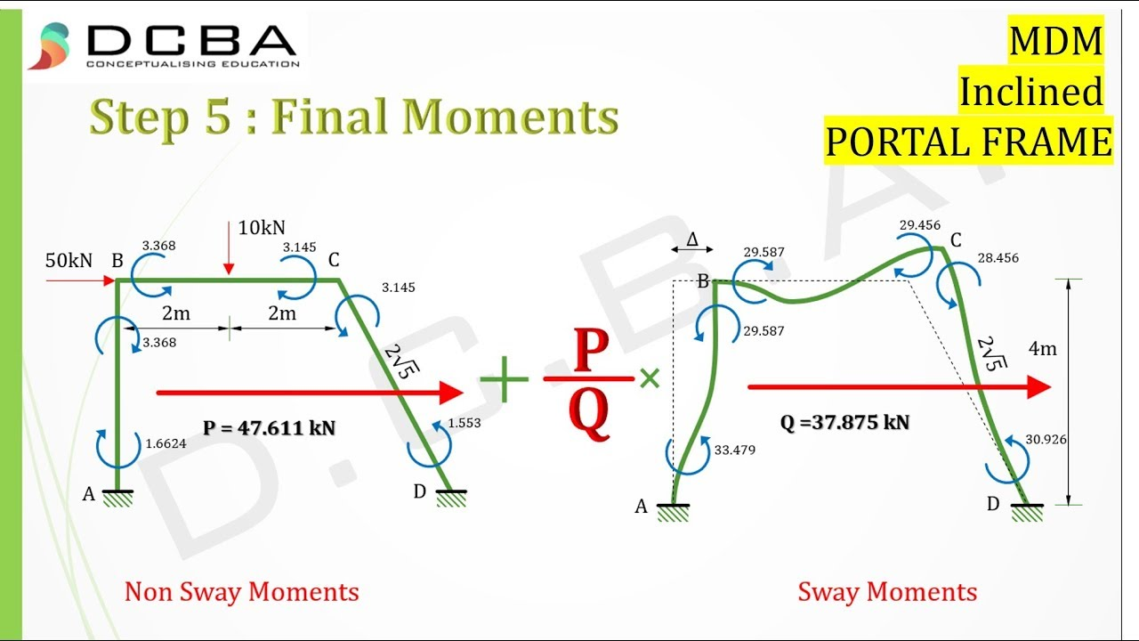 Civil engineering / Moment Distribution Method for PORTAL FRAME with ...