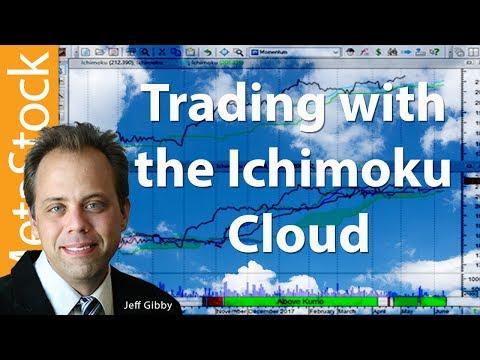 Ichimoku Master for MetaStock