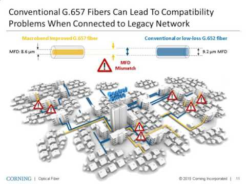 Fiber Solutions to Address Space Constraints in Access Networks