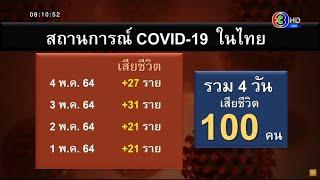 ยอดโควิด 4 พ.ค.ติดเชื้อเพิ่ม 1,763 ราย ดับอีก 27 ผงะแค่ 4 วันแรก พ.ค. รวมเสียชีวิตแล้ว 100 ราย