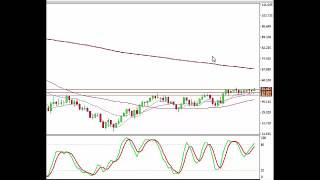 Forex Trading Signals Review - 2-22-2017