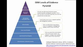 Evidence-Based Practice, Step 2 (part II): Searching- Levels of Evidence