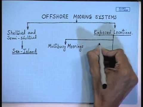 Mod-01 Lec-30 Mooring Systems (Contd...2)