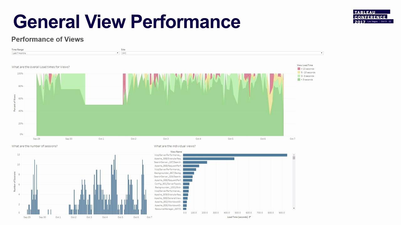 Server tools 201: Tableau Server monitoring