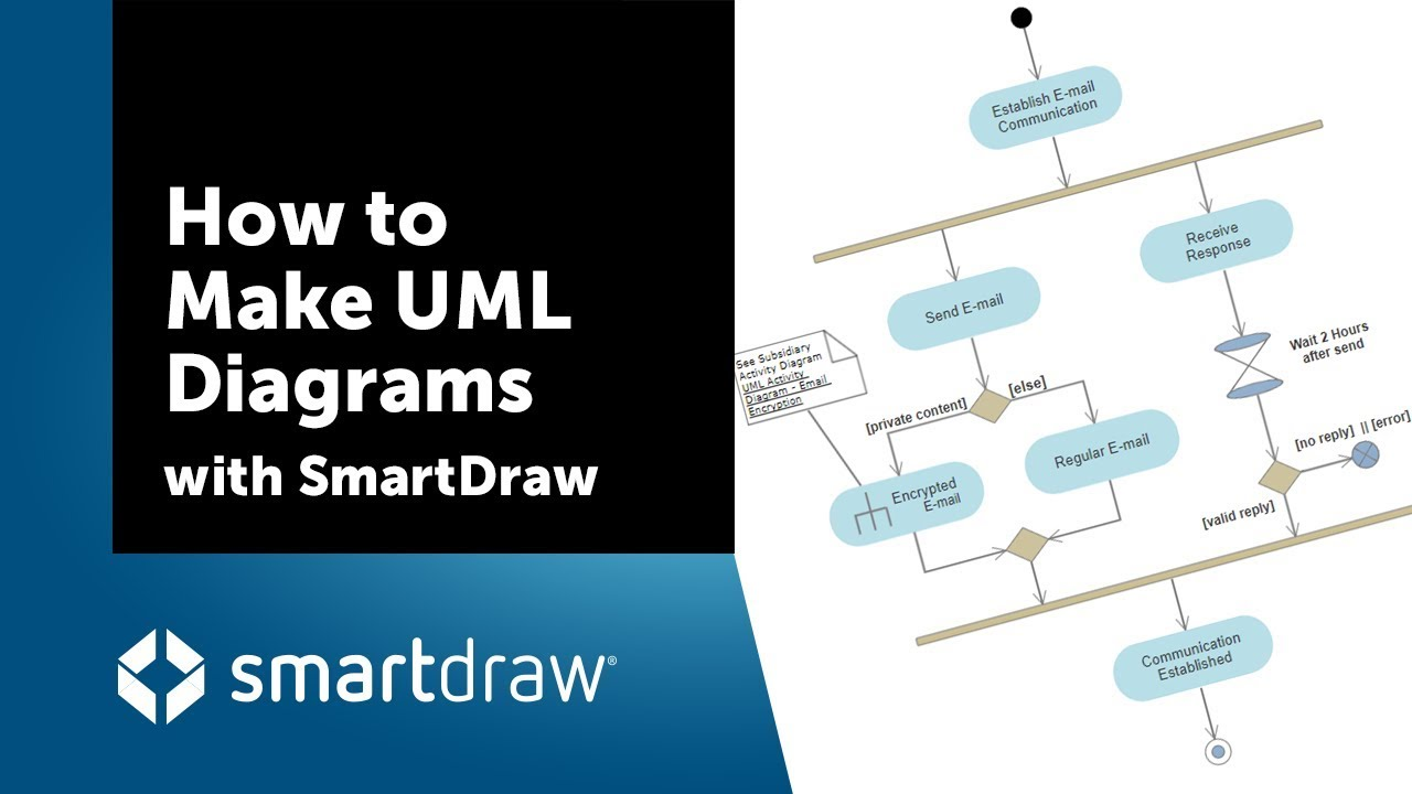 How to make uml diagrams with smartdraw youtube how to make uml diagrams with smartdraw pooptronica