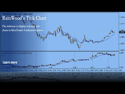 Rw Tick Chart Indicator For Mt4 Forex Factory