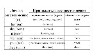 (Английский язык). Притяжательные местоимения my, your, his, her, its, our, their
