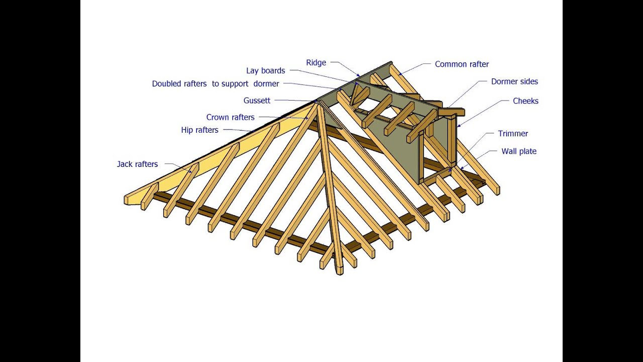Parts Of A Cut Roof Youtube