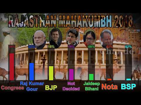 Sri Ganganagar Opinion Poll: Rajasthan Election 2018 - Chakde TV