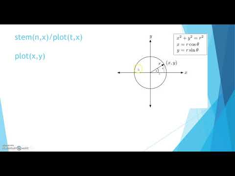 Plot a unit circle using sine and cosine functions in MATLAB
