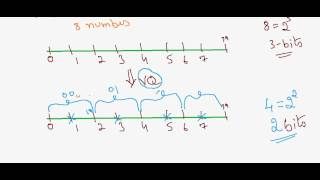 Vector Quantization Part-1