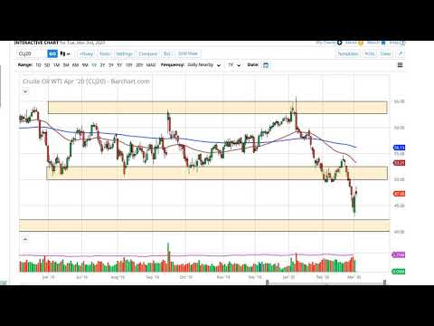 Oil Technical Analysis for March 4, 2020 by FXEmpire