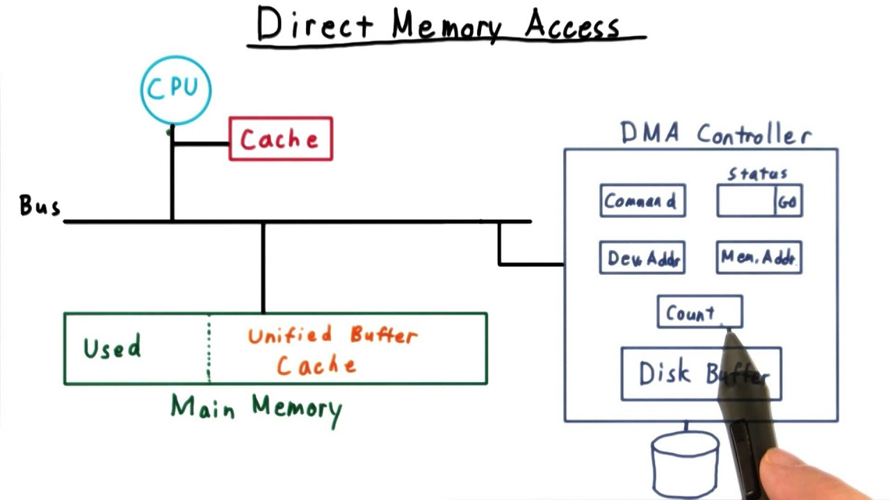 direct memory access youtube rh youtube com direct memory access timing diagram block diagram of direct memory access controller