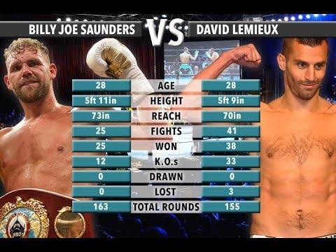 Dwyer 12-19-17 Post Fight Billy Joe Saunders v. David Lemieux