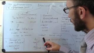 Латинский синтаксис. Урок 23. Nominativus cum infinitivo