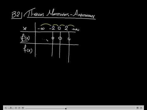 1.3 Μονοτονία, Ακρότατα - ασκ.5 -  Μαθηματικά Γ' Λυκείου