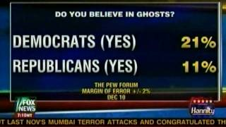12/14/09 more proof there are twice as many liberal nuts as conservative