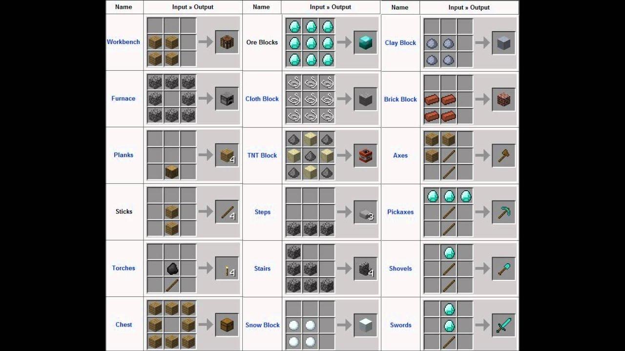 Mrcrayfish Furniture Mod Crafting Recipes