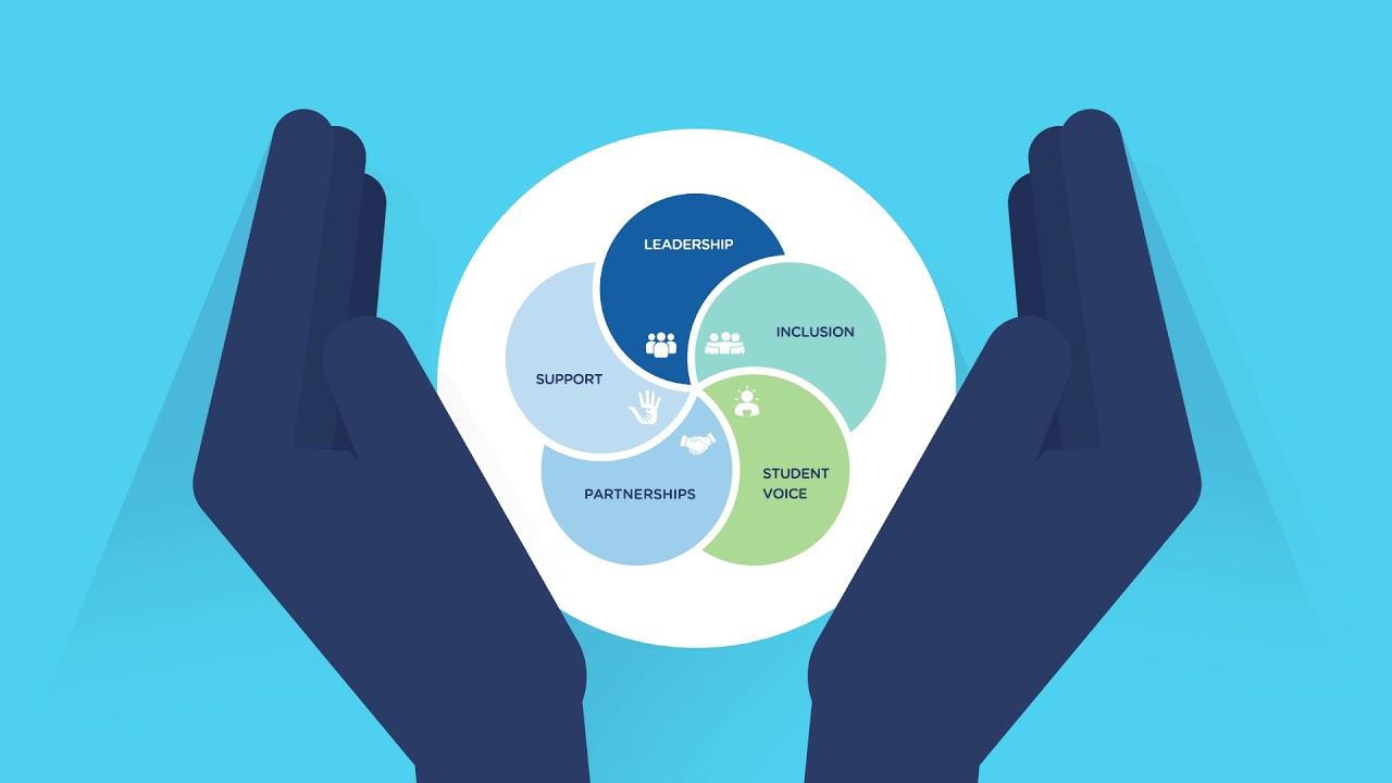 The Australian Student Wellbeing Framework