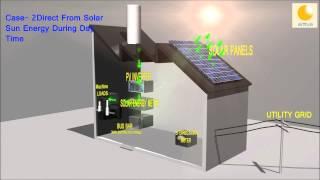 Solar Power - Aditya Green Energy Pvt. Ltd