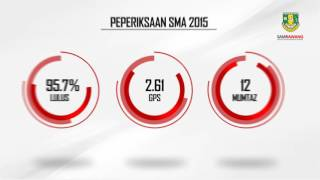Video Korporat SAM Rawang 2016