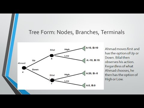 Adv Micro L6 Game Theory Decision Trees Youtube