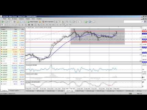 Среднесрочный анализ Форекс от 12.02.2015