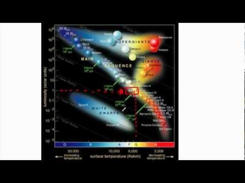 Astrophysics  HR diagram  (IB Physics, GCSE, A level, AP