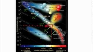 Astrophysics - HR diagram - (IB Physics, GCSE, A level, AP)