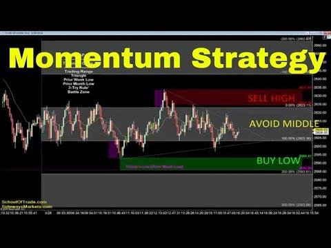 Momentum Trading Strategy | Crude Oil, Emini, Nasdaq, Gold & Euro