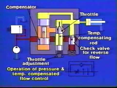 hydraulics - 6 Flow control valves