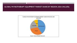 Physiotherapy Equipment Market Scenario, Market Size, Outlook, Trend and Forecast, 2015-2024-VMR