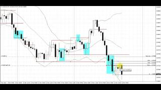 Horse Shoe Break Pattern | Live Forex Trade | Audcad | 4 Hour Chart