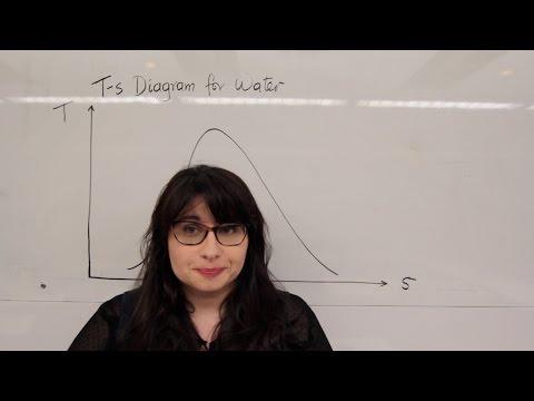 2.1. The T-s Diagram - Part 1