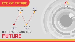EYE OF FUTURE - RAHASIA ASTROLOGY TRADING DAN JADI MILIADER!