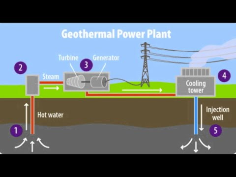 Geothermal Energy (Project by Group 6 STEM A- 11)