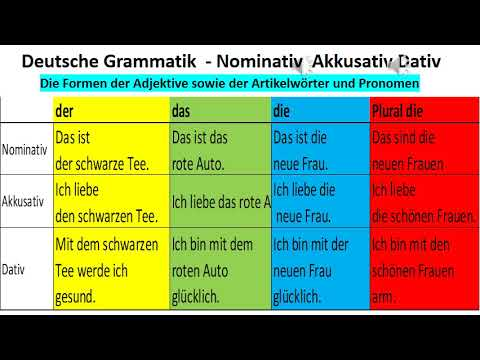 B1 pr fung deutsch grammatik nominativ akkusativ dativ for Nominativ akkusativ dativ