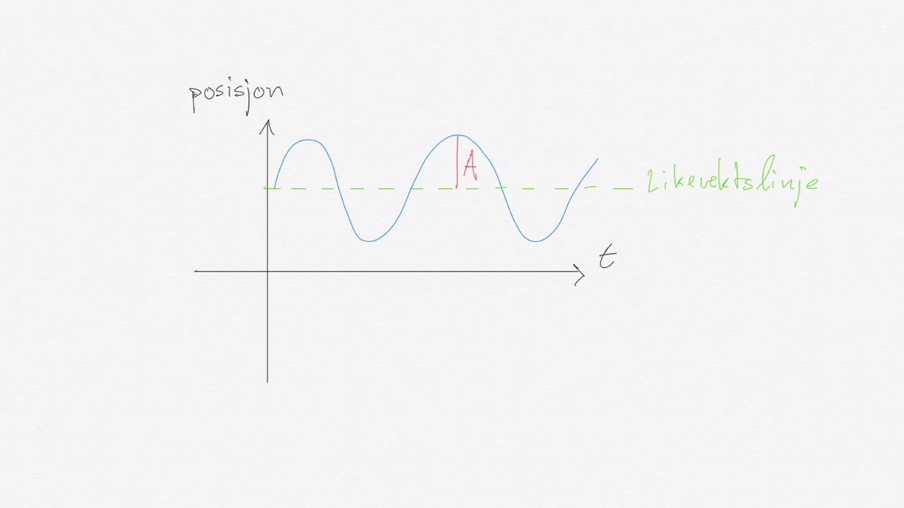 Fysikk 1: Svingninger