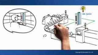 Обзор неуправляемых коммутаторов Advantech серии EKI-5000 (английский)