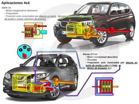Tipos de tecnología 4x4 o de transmisión integral (9/18)