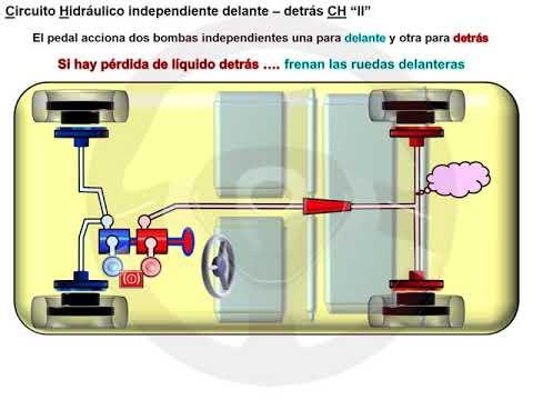 De los frenos hidráulicos a los eléctricos (4/8)