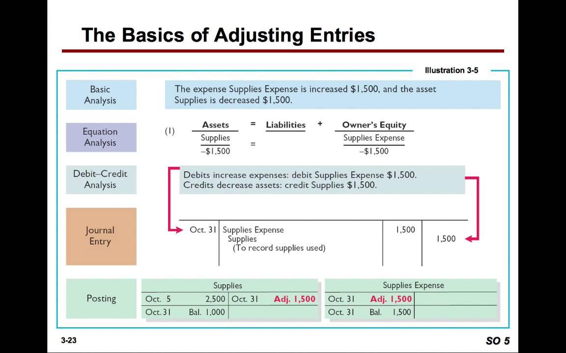 accounting the basics of adjusting entries
