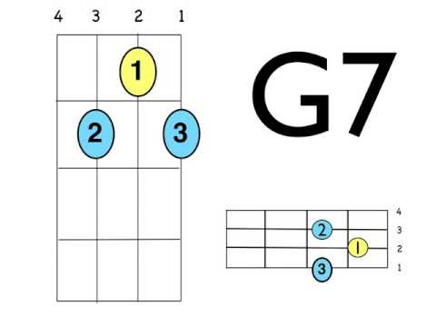 You Will Know Uke chords