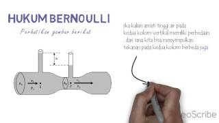 Hukum Bernoulli - Video Scribe