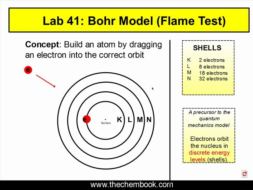 bohr diagram for lithium whelen light bar wiring model flame test explanation mp4 youtube