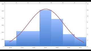 How to create Histogram with Normal Distribution Graph in Mac Office